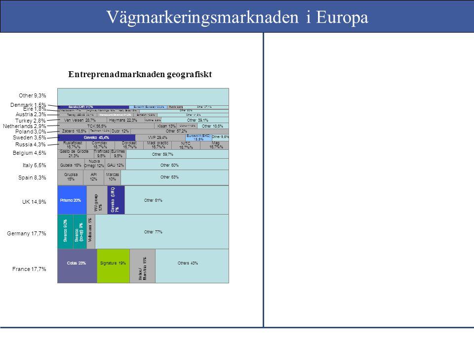 Produkter geografiskt Germany 15,4% France 10,8% Spain 9,2% UK 13,8% Italy 7,7% Finland 2,8% Sweden 5,7% Turkey 5,4% Poland 3,1% Other 9,4% Netherlands 2,9% Belgium 2,6% Russia 6,3% Eire 2,1% Norway 2,8% Other 5,6% Other 3,2% Teknos 0,3% Tonnis Ennet 3,3% Valtatie 2,8% Teknos 1.1% Other 3,4% Swarco 32,4% Signature 16,1% Geveko 6,4% Colas 44,4% Signature 34,8% Other 11,7% Other 45,1% Mastria 9,1% Jaque 10% Faplisa 8% Garcesa 8% Other 74% Prismo 26% WJ Group 16% Geveko 11% Other 47% VVP 26,6% Dyo 56,5% Euroskilt (EKC) 13,6% Other 11,9% Signature 18,9% Geveko (Cleanosol) 47,9% Belplas 9,0% Kisan 14,1%Other 20,4% Polifarb 22,8% Geveko 29,5%Colas 48,4% Tehdorplast 13,2% Geveko 27,1% Gubela 16,7% Sanmarinese 16,7% Pincara 16,7% Della Valentia 16,7% Fontana 16,7% Baseler Lack 16,7% Dorplast 12,3% Stim 12,3% Geveko 9,8% Swarco 5,4% Prismo 1,5% Other 45,6% Geveko 21,1%Growil 20,0%Maestria 20,0% Kontur 10,5% Geveko 63,4%EKC 31,8% Swarco 4,4% Tielinja 38,6%Hotmix 35,3%Geveko 15,5% ACB 9,4% Signatur 7,1% Colas 5,9% Polypaint 5,9% Other 4,4% Kelly Bros 54% Kestrel 20% Prismo 12% Other 14% Vägmarkeringsmarknaden i Europa