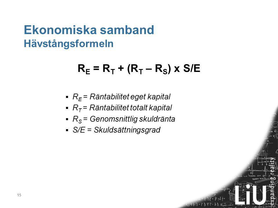 15 Ekonomiska samband Hävstångsformeln R E = R T + (R T – R S ) x S/E  R E = Räntabilitet eget kapital  R T = Räntabilitet totalt kapital  R S = Ge