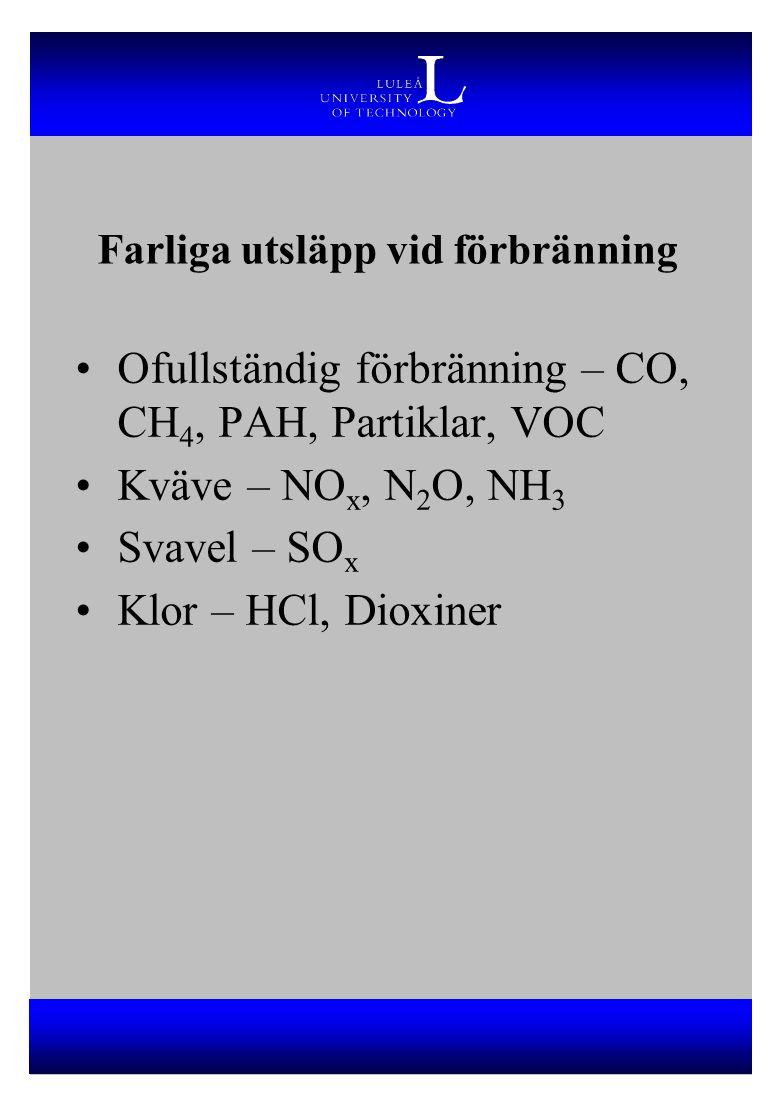 Farliga utsläpp vid förbränning Ofullständig förbränning – CO, CH 4, PAH, Partiklar, VOC Kväve – NO x, N 2 O, NH 3 Svavel – SO x Klor – HCl, Dioxiner