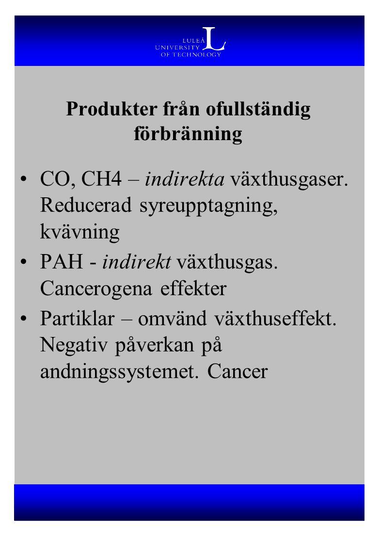 Produkter från ofullständig förbränning CO, CH4 – indirekta växthusgaser. Reducerad syreupptagning, kvävning PAH - indirekt växthusgas. Cancerogena ef