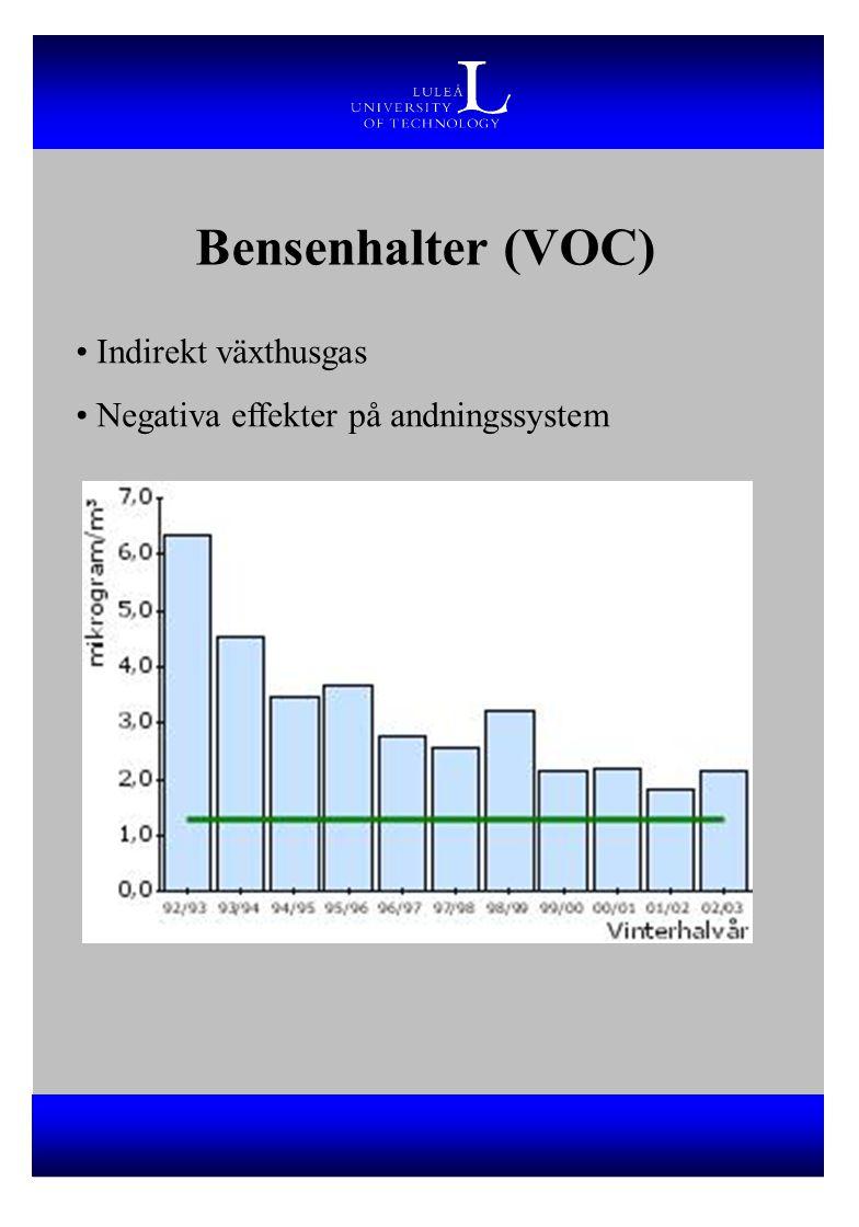 Bensenhalter (VOC) Indirekt växthusgas Negativa effekter på andningssystem