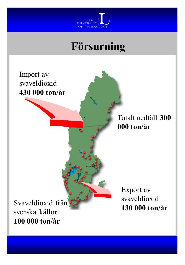 Försurning Export av svaveldioxid 130 000 ton/år Import av svaveldioxid 430 000 ton/år Svaveldioxid från svenska källor 100 000 ton/år Totalt nedfall