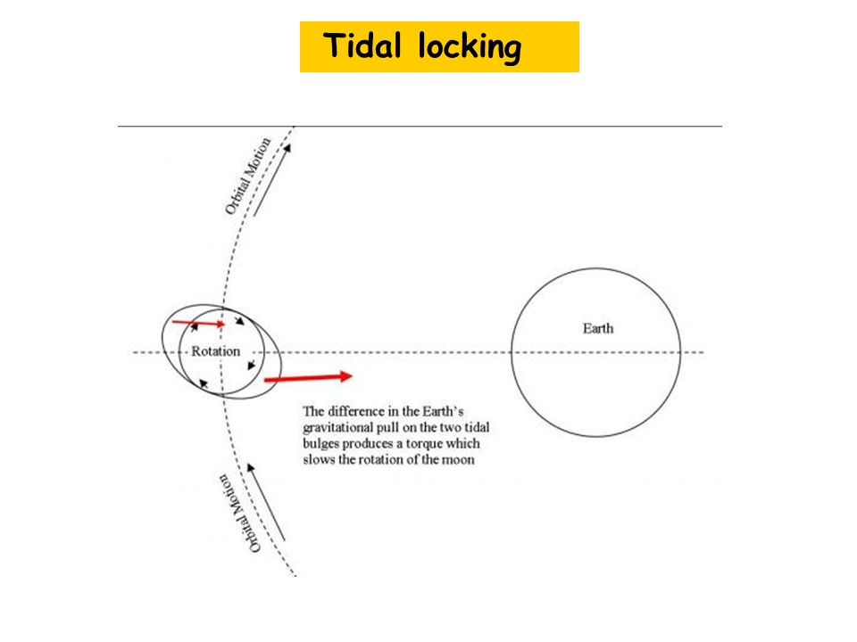 Tidal locking