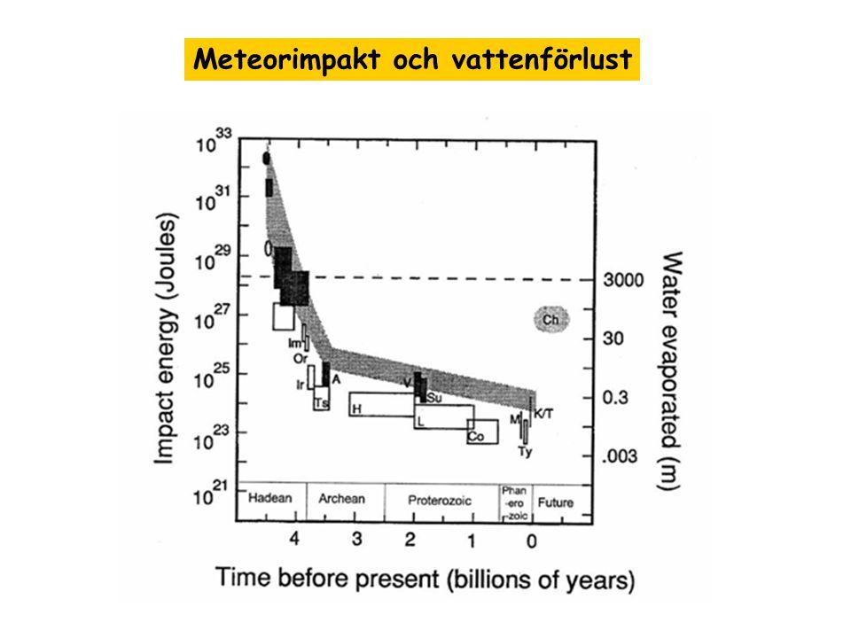 Meteorimpakt och vattenförlust