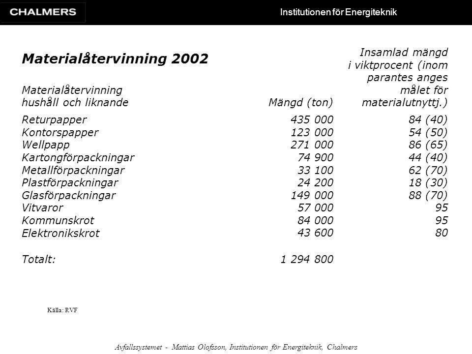 Institutionen för Energiteknik Avfallssystemet - Mattias Olofsson, Institutionen för Energiteknik, Chalmers Materialåtervinning 2002 Materialåtervinni