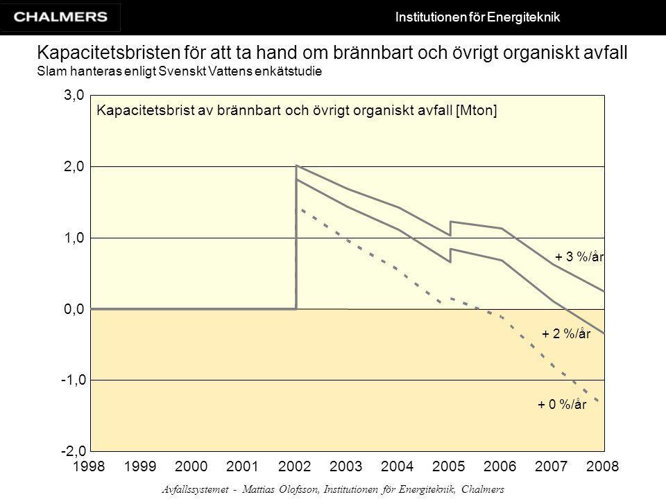 Institutionen för Energiteknik Avfallssystemet - Mattias Olofsson, Institutionen för Energiteknik, Chalmers Kapacitetsbristen för att ta hand om bränn