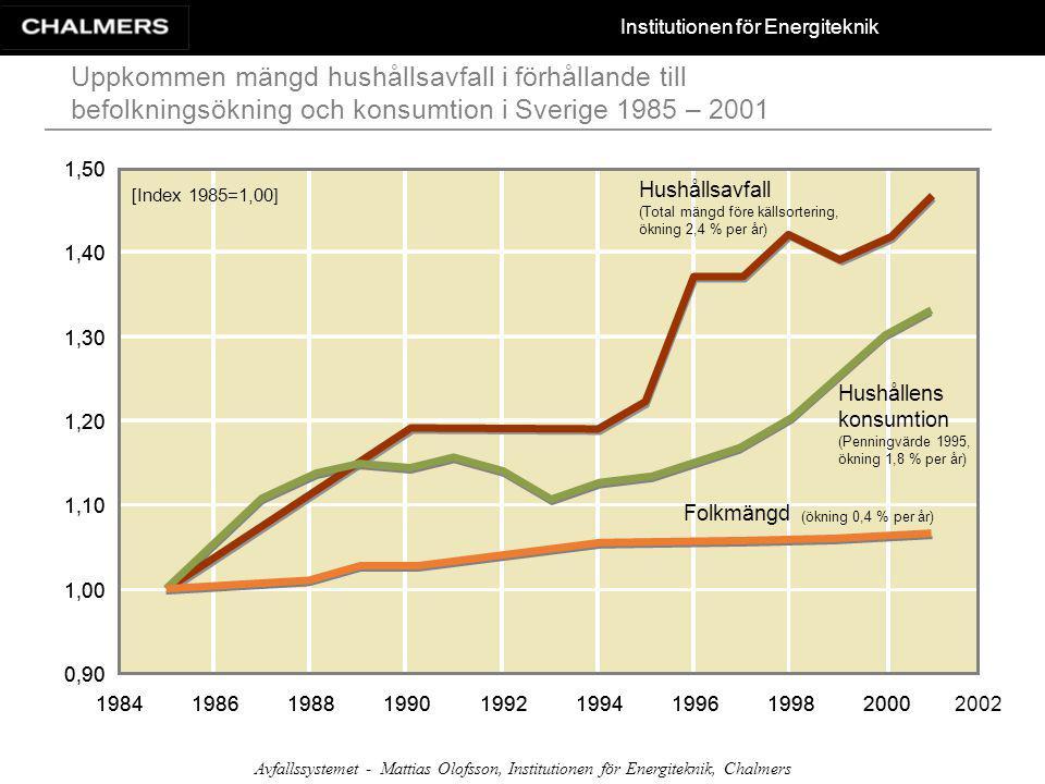 Institutionen för Energiteknik Avfallssystemet - Mattias Olofsson, Institutionen för Energiteknik, Chalmers Kapacitetsbristen för att ta hand om brännbart och övrigt organiskt avfall Slam hanteras enligt Svenskt Vattens enkätstudie -2,0 -1,0 0,0 1,0 2,0 3,0 19981999200020012002200320042005200620072008 + 3 %/år + 0 %/år + 2 %/år Kapacitetsbrist av brännbart och övrigt organiskt avfall [Mton]