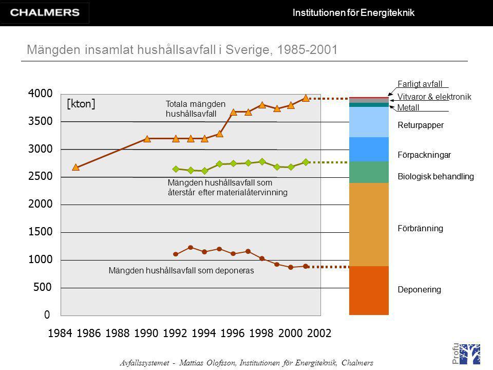 Institutionen för Energiteknik Avfallssystemet - Mattias Olofsson, Institutionen för Energiteknik, Chalmers Förbränning Blandat hushålls- och industriavfall Slagg och aska I Sverige behandlades år 2002 cirka 2 790 000 ton avfall genom förbränning.