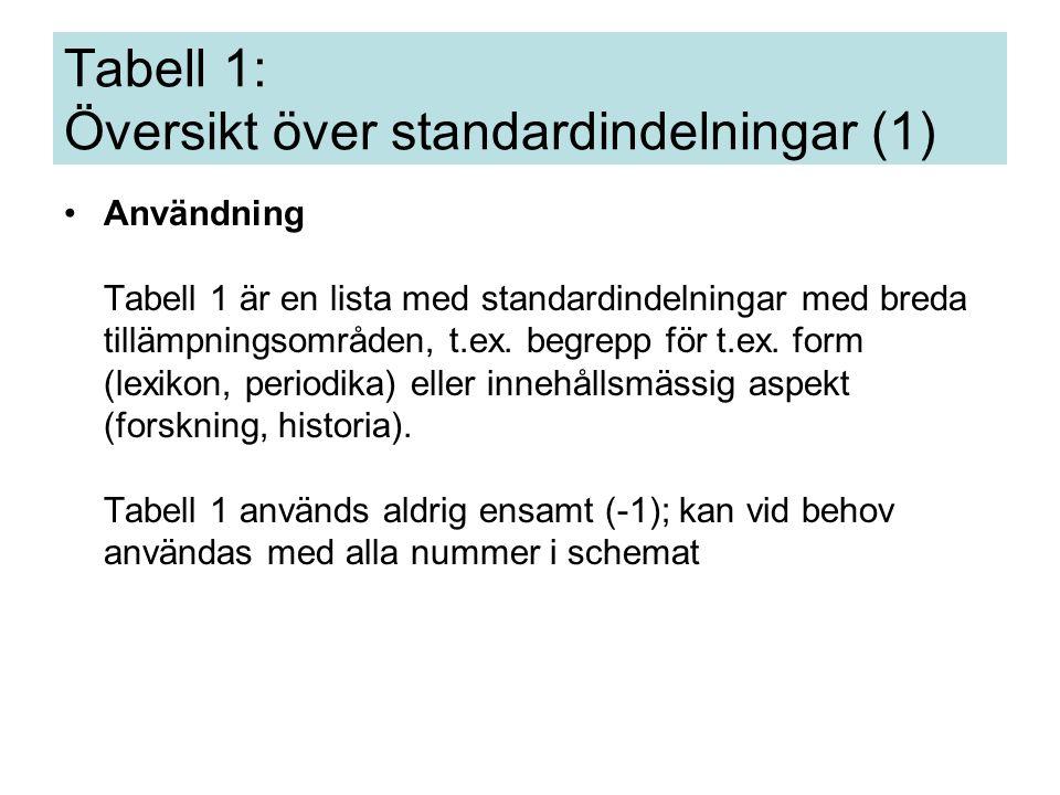 Tabell 1 – kan användas överallt om det inte finns en anvisning som säger något annat Alltid minst två siffror varav den första är 0 Tabell 1: Översikt över standardindelningar (2)