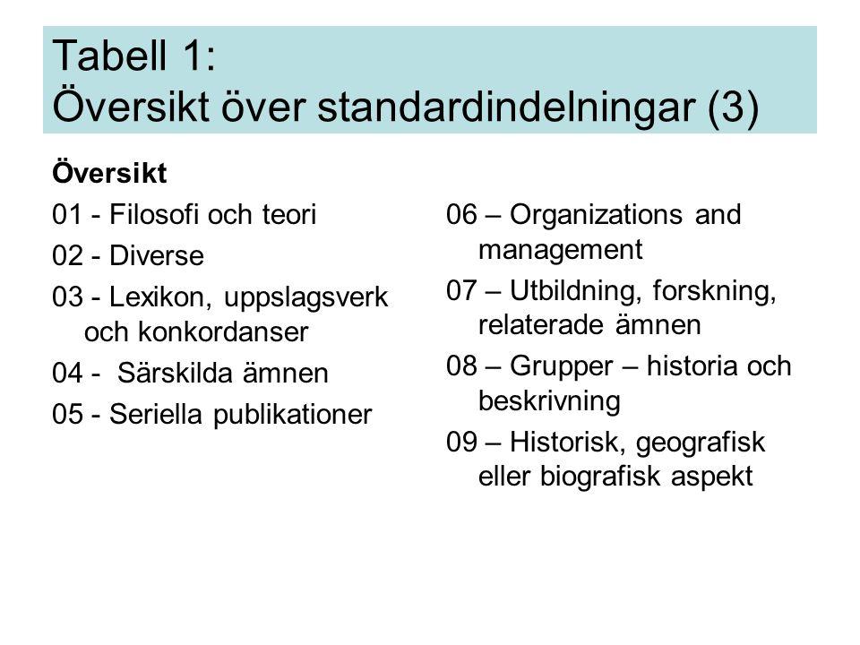 Standardindelningarna listas vanligtvis inte i schemana.