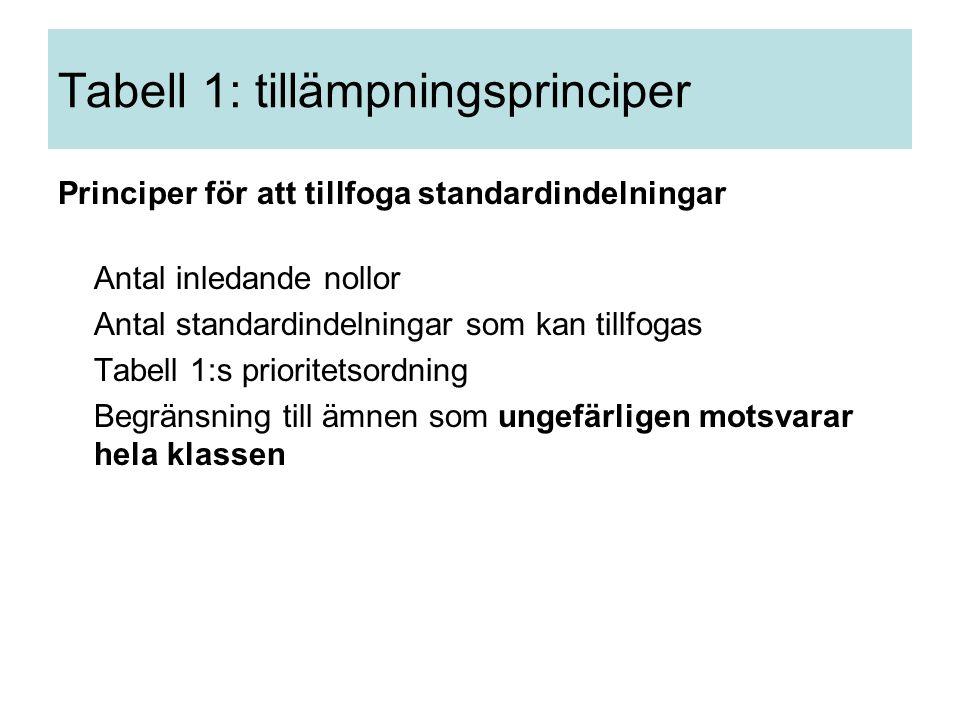 Tabell 1: tillämpningsprinciper Principer för att tillfoga standardindelningar Antal inledande nollor Antal standardindelningar som kan tillfogas Tabell 1:s prioritetsordning Begränsning till ämnen som ungefärligen motsvarar hela klassen