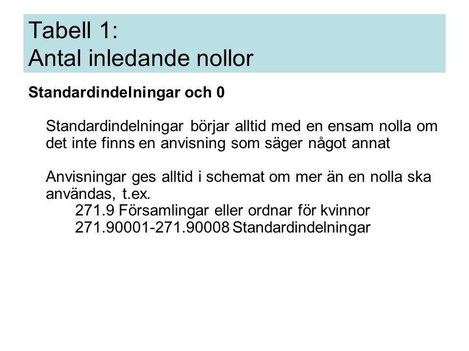 Tabell 1: Antal inledande nollor Standardindelningar och 0 Standardindelningar börjar alltid med en ensam nolla om det inte finns en anvisning som säger något annat Anvisningar ges alltid i schemat om mer än en nolla ska användas, t.ex.