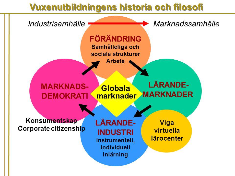 Vuxenutbildningens historia och filosofi FÖRÄNDRING Samhälleliga och sociala strukturer Arbete LÄRANDE- MARKNADER LÄRANDE- INDUSTRI Instrumentell, Ind