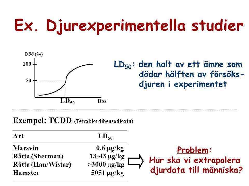 Ex. Djurexperimentella studier Död (%) 100 50 LD 50 Dos LD 50 : den halt av ett ämne som dödar hälften av försöks- djuren i experimentet Exempel: TCDD