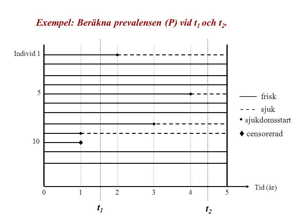 5 10 Individ 1 051234 Tid (år) Exempel: Beräkna prevalensen (P) vid t 1 och t 2. t1t1 t2t2 sjukdomsstart ♦ censorerad - - - sjuk ____ frisk