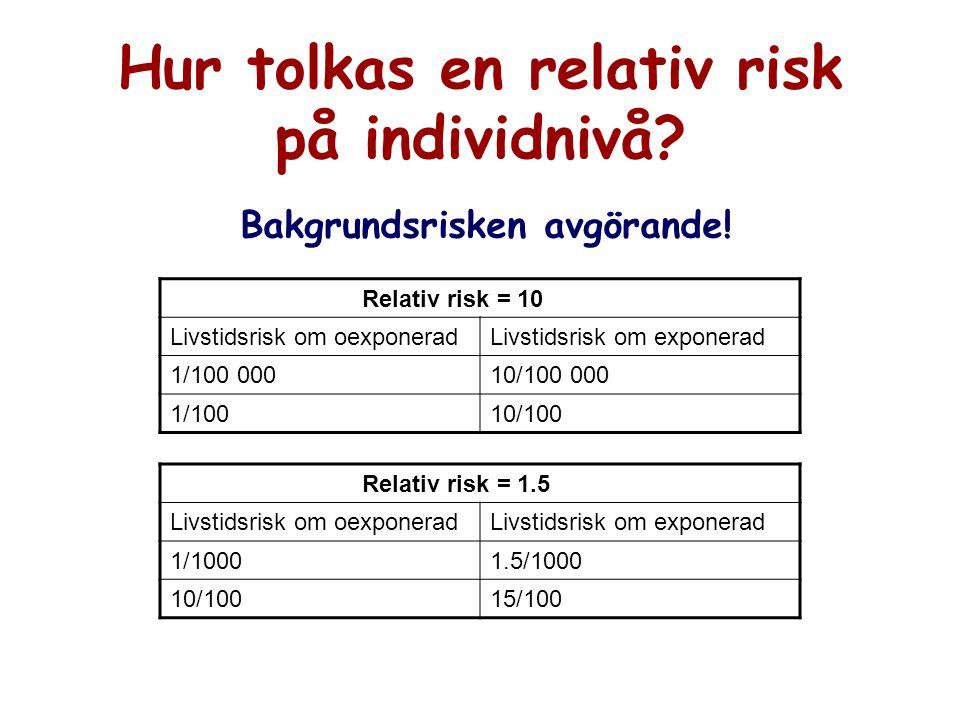 Hur tolkas en relativ risk på individnivå? Bakgrundsrisken avgörande! Relativ risk = 10 Livstidsrisk om oexponeradLivstidsrisk om exponerad 1/100 0001