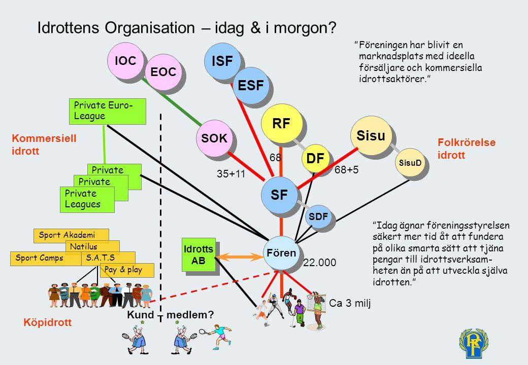 © Christer Pallin, RF-Juridik 55 Idrottens Organisation – idag & i morgon.