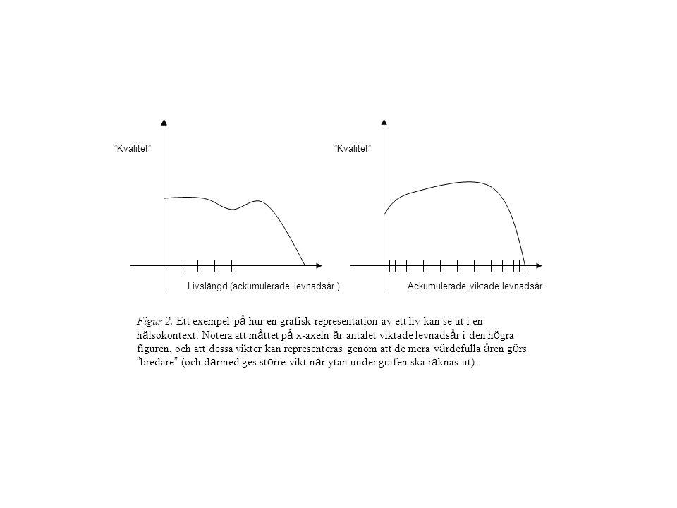 Ackumulerade viktade kvalitets- intervall Ackumulerade viktade levnadsår Figur 3.