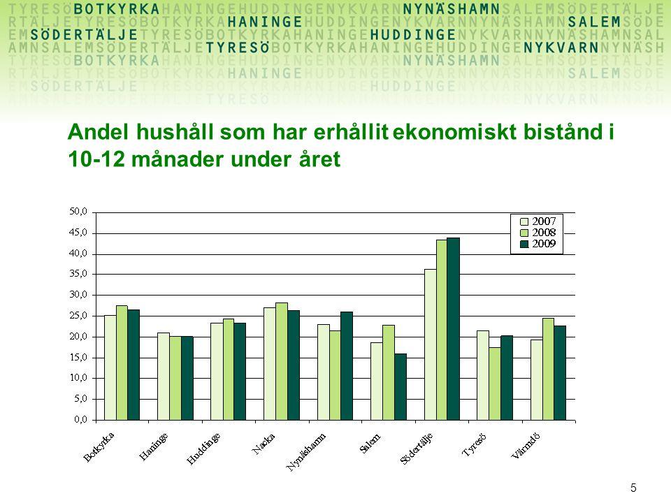 5 Andel hushåll som har erhållit ekonomiskt bistånd i 10-12 månader under året