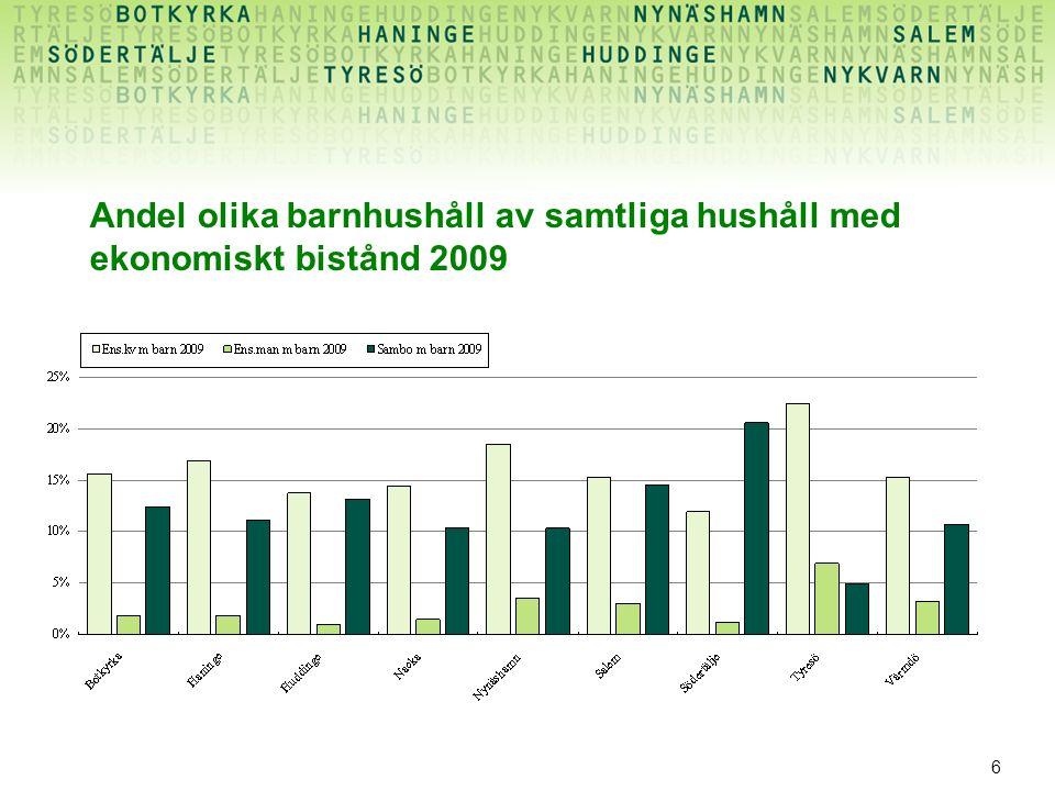 6 Andel olika barnhushåll av samtliga hushåll med ekonomiskt bistånd 2009
