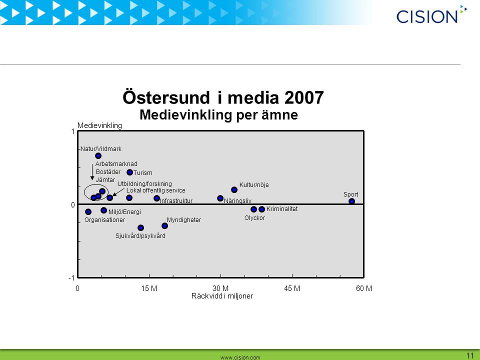 www.cision.com 11 Räckvidd i miljoner Medievinkling 015 M30 M45 M60 M 0 1 Arbetsmarknad Bostäder Infrastruktur Jämtar Kriminalitet Kultur/nöje Lokal o