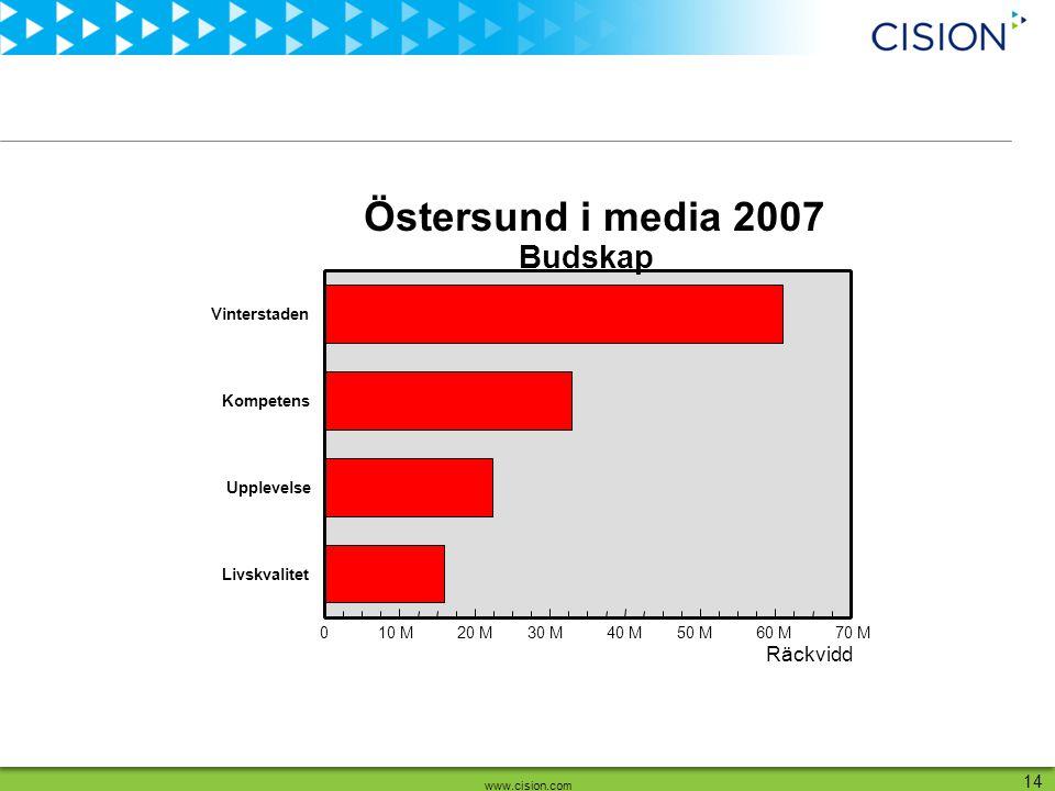www.cision.com 14 Räckvidd Vinterstaden Kompetens Upplevelse Livskvalitet 010 M20 M30 M40 M50 M60 M70 M Budskap Östersund i media 2007