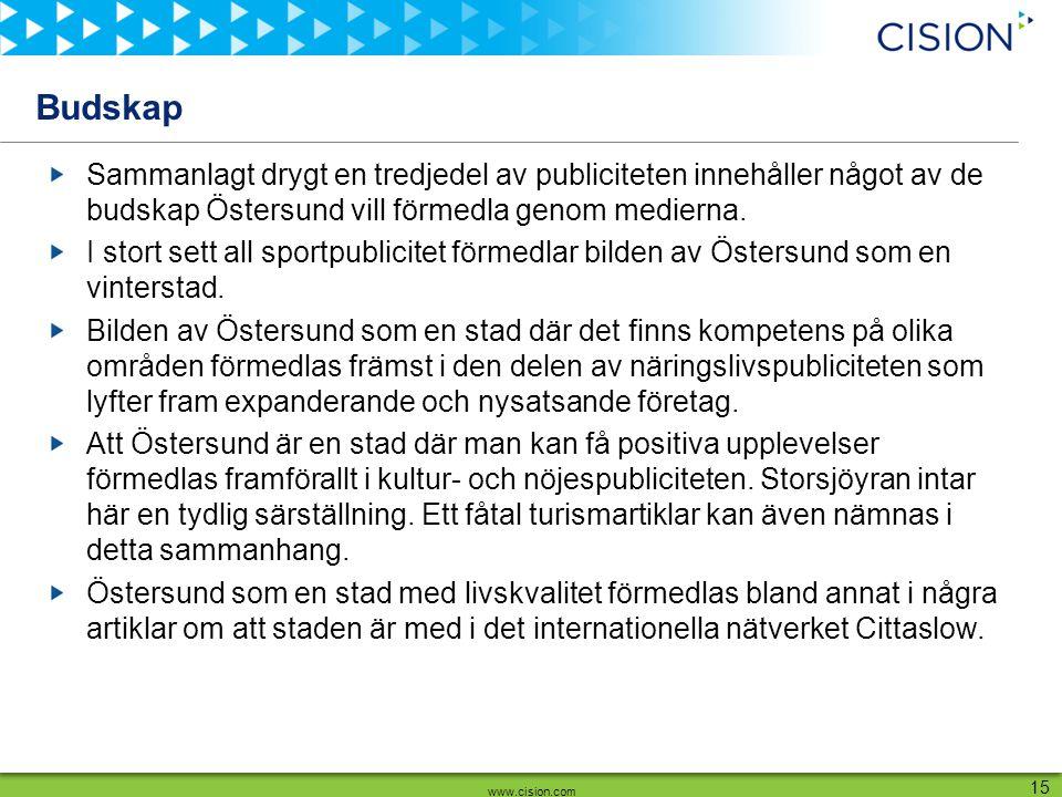 www.cision.com 15 Budskap Sammanlagt drygt en tredjedel av publiciteten innehåller något av de budskap Östersund vill förmedla genom medierna. I stort