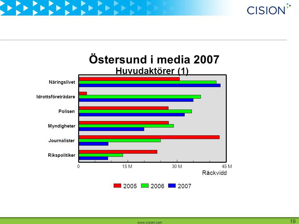www.cision.com 19 Räckvidd Näringslivet Idrottsföreträdare Polisen Myndigheter Journalister Rikspolitiker 015 M30 M45 M 200720062005 Huvudaktörer (1)