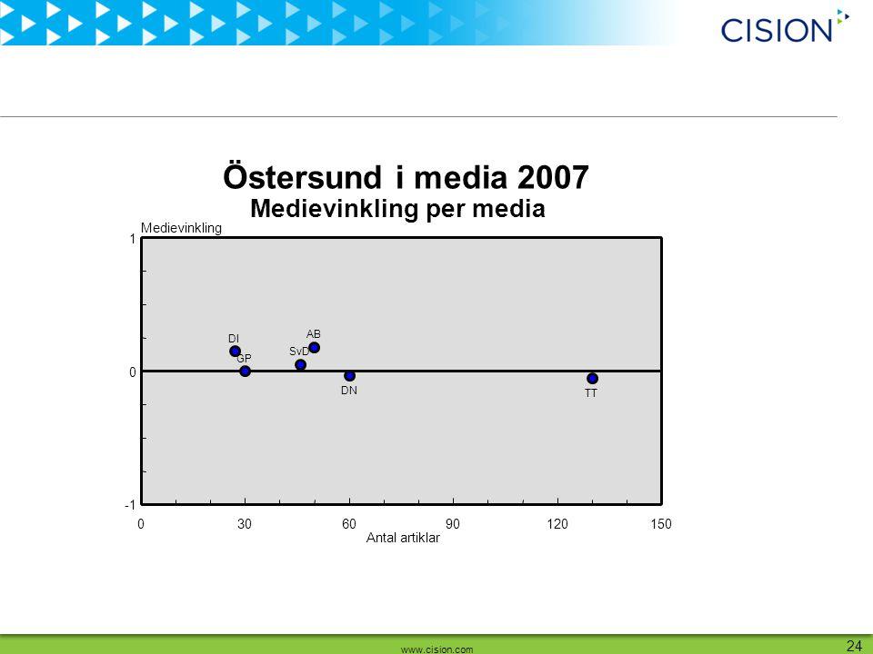 www.cision.com 24 Antal artiklar Medievinkling 0306090120150 0 1 AB DI DN GP SvD TT Medievinkling per media Östersund i media 2007