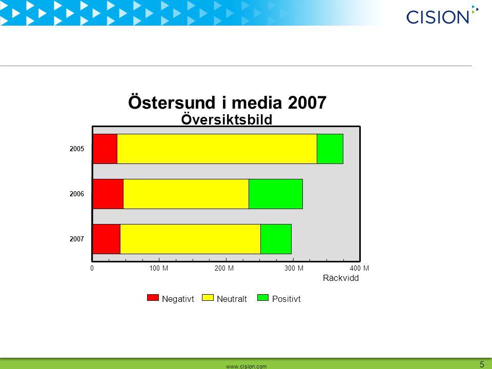 www.cision.com 6 Räckvidd i miljoner Medievinkling 0100 M200 M300 M400 M 0 1 2005 2006 2007 Översiktsbild Östersund i media 2007