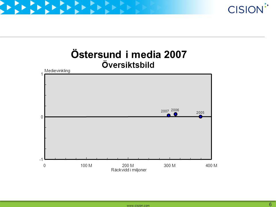 www.cision.com 17 Räckvidd i miljoner Medievinkling 03 M6 M9 M12 M15 M 0 1 Storsjöyran Skidskytte-VM 2008 OS-satsning Tivoliolycka Rån Sv.
