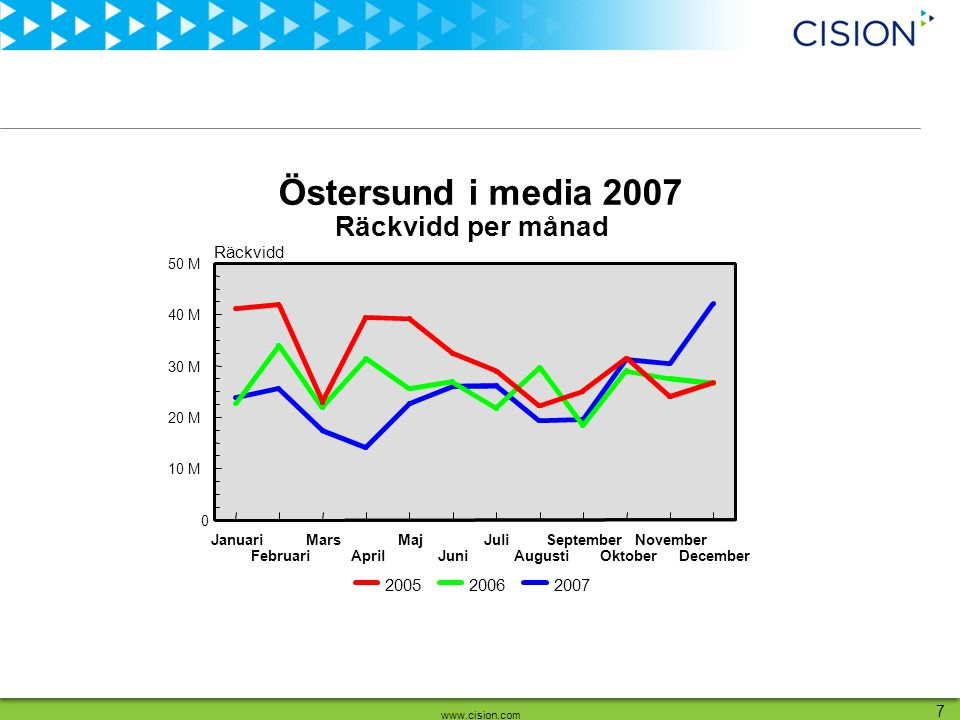 www.cision.com 7 Räckvidd Januari Februari Mars April Maj Juni Juli Augusti September Oktober November December 0 10 M 20 M 30 M 40 M 50 M 200720062005 Räckvidd per månad Östersund i media 2007