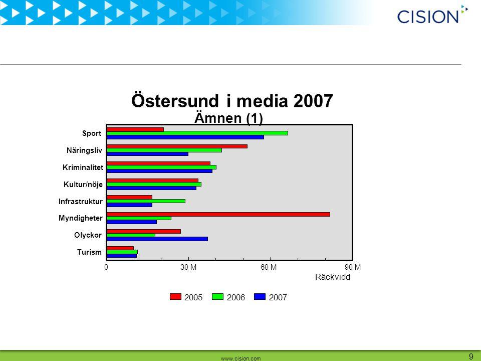 www.cision.com 9 Räckvidd Sport Näringsliv Kriminalitet Kultur/nöje Infrastruktur Myndigheter Olyckor Turism 030 M60 M90 M 200720062005 Ämnen (1) Östersund i media 2007
