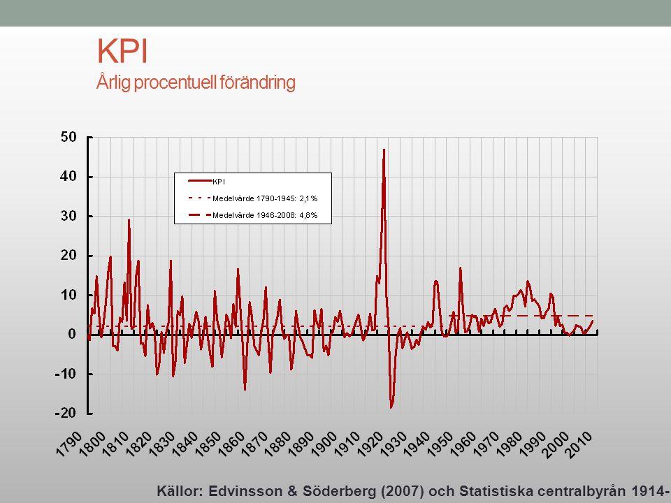 KPI Årlig procentuell förändring Källor: Edvinsson & Söderberg (2007) och Statistiska centralbyrån 1914-