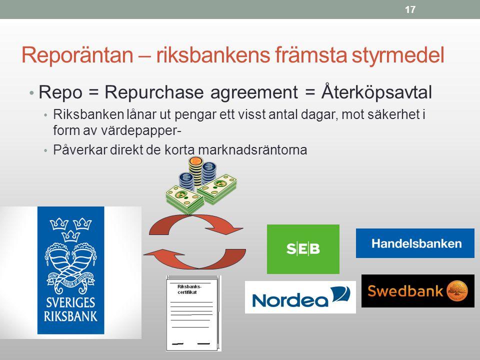 Reporäntan – riksbankens främsta styrmedel Repo = Repurchase agreement = Återköpsavtal Riksbanken lånar ut pengar ett visst antal dagar, mot säkerhet