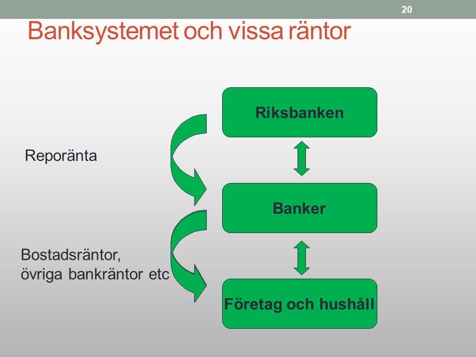 20 Banksystemet och vissa räntor Företag och hushåll Banker Riksbanken Reporänta Bostadsräntor, övriga bankräntor etc