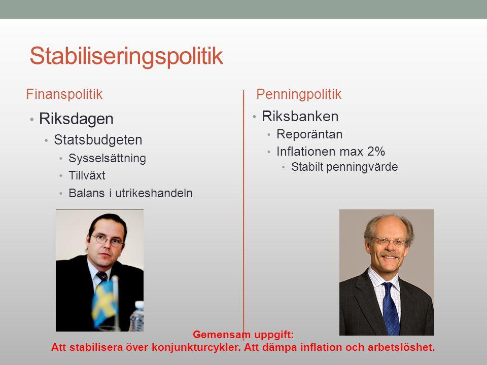 Stabiliseringspolitik Finanspolitik Riksdagen Statsbudgeten Sysselsättning Tillväxt Balans i utrikeshandeln Penningpolitik Riksbanken Reporäntan Infla
