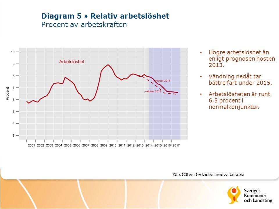 Källa: SCB och Sveriges kommuner och Landsting. Diagram 5 Relativ arbetslöshet Procent av arbetskraften Högre arbetslöshet än enligt prognosen hösten