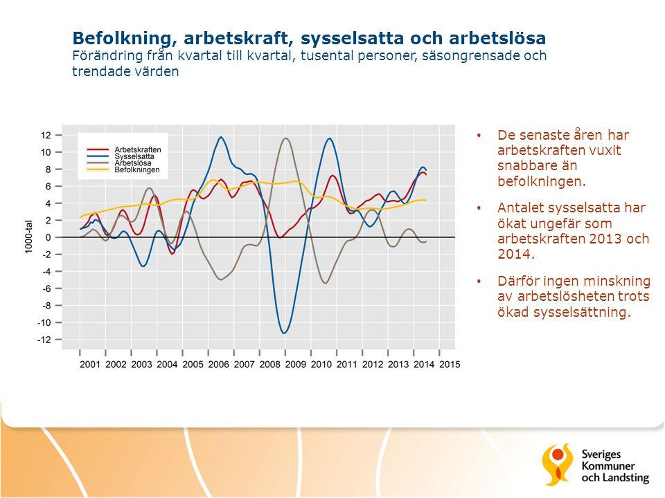 Befolkning, arbetskraft, sysselsatta och arbetslösa Förändring från kvartal till kvartal, tusental personer, säsongrensade och trendade värden De sena