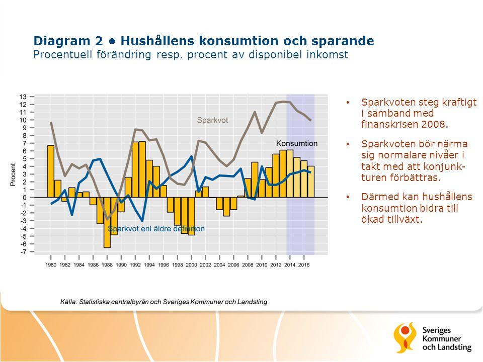 Diagram 2 Hushållens konsumtion och sparande Procentuell förändring resp. procent av disponibel inkomst Sparkvoten steg kraftigt i samband med finansk