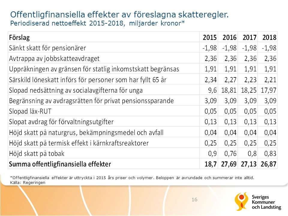 Offentligfinansiella effekter av föreslagna skatteregler. Periodiserad nettoeffekt 2015-2018, miljarder kronor* *Offentligfinansiella effekter är uttr