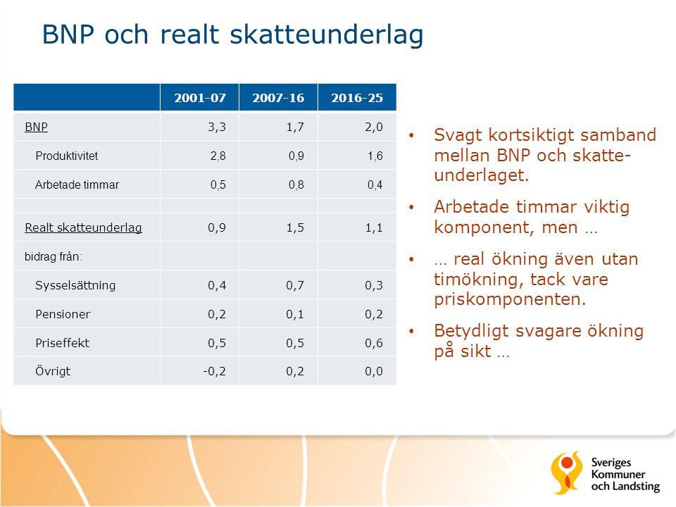 2001-072007-162016-25 BNP3,31,72,0 Produktivitet2,80,91,6 Arbetade timmar0,50,80,4 Realt skatteunderlag0,91,51,1 bidrag från: Sysselsättning0,40,70,3