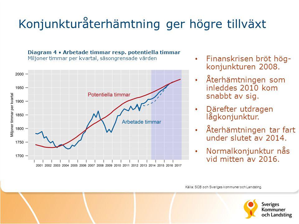 Källa: SCB och Sveriges kommuner och Landsting. Diagram 4 Arbetade timmar resp. potentiella timmar Miljoner timmar per kvartal, säsongrensade värden K