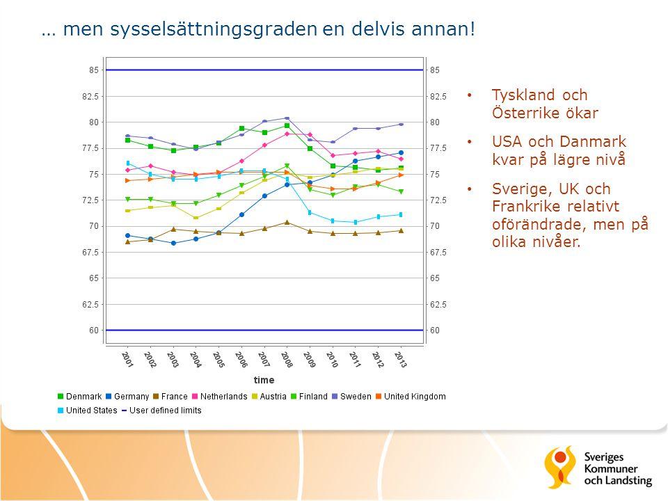 … men sysselsättningsgraden en delvis annan! Tyskland och Österrike ökar USA och Danmark kvar på lägre nivå Sverige, UK och Frankrike relativt oföränd