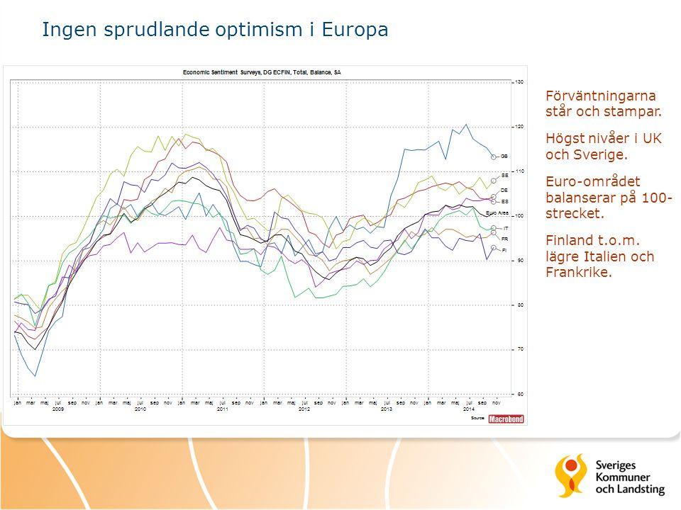 Ingen sprudlande optimism i Europa Förväntningarna står och stampar. Högst nivåer i UK och Sverige. Euro-området balanserar på 100- strecket. Finland