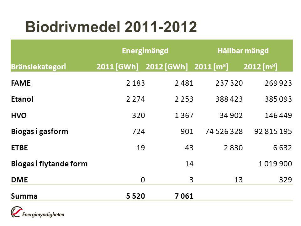 Biodrivmedel 2011-2012 EnergimängdHållbar mängd Bränslekategori2011 [GWh]2012 [GWh]2011 [m 3 ]2012 [m 3 ] FAME2 1832 481237 320269 923 Etanol2 2742 25