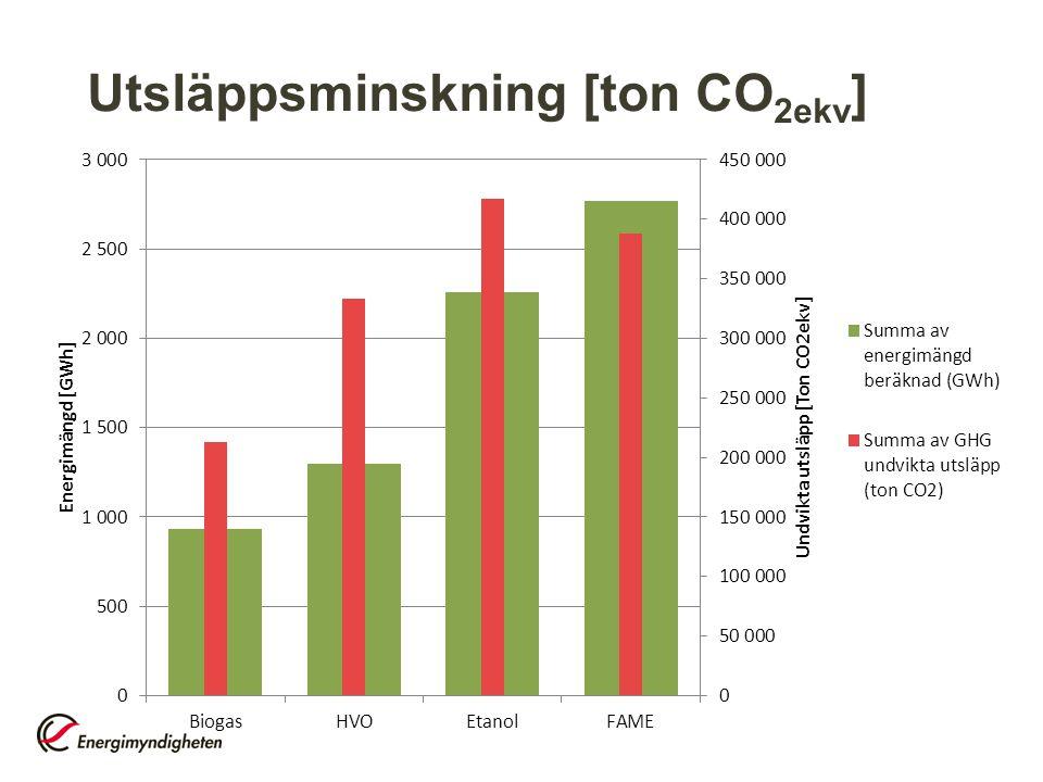 Utsläppsminskning [ton CO 2ekv ]