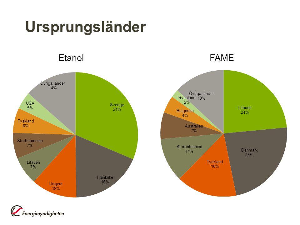 Ursprungsländer EtanolFAME