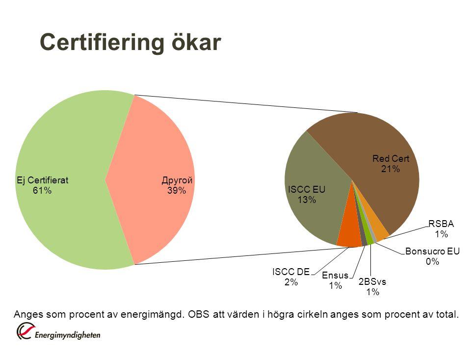 Certifiering ökar Anges som procent av energimängd. OBS att värden i högra cirkeln anges som procent av total.