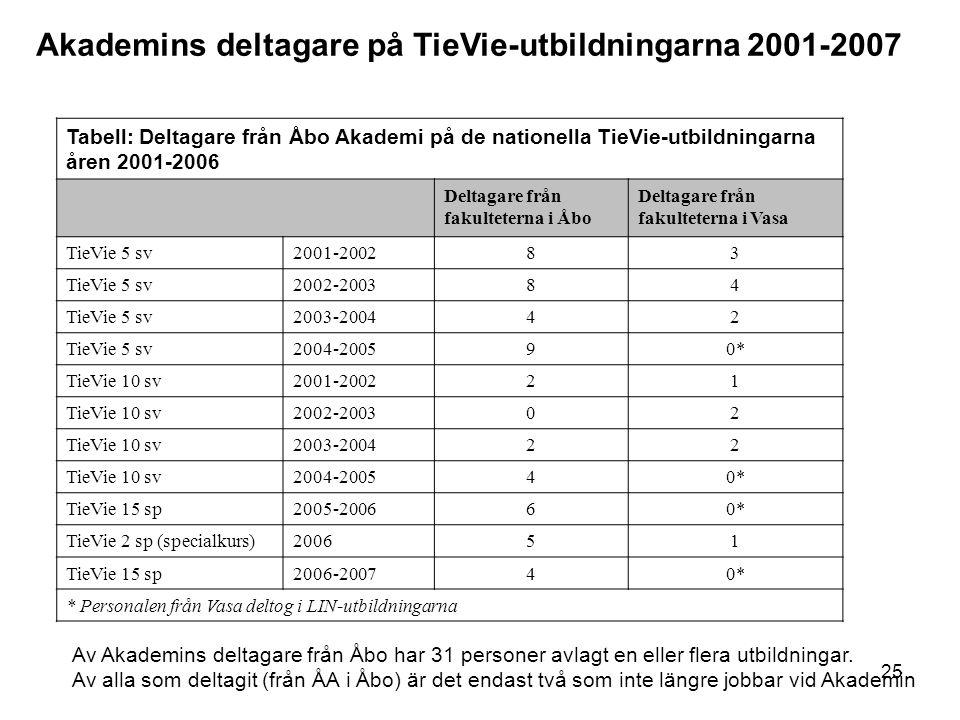 25 Tabell: Deltagare från Åbo Akademi på de nationella TieVie-utbildningarna åren 2001-2006 Deltagare från fakulteterna i Åbo Deltagare från fakulteterna i Vasa TieVie 5 sv2001-200283 TieVie 5 sv2002-200384 TieVie 5 sv2003-200442 TieVie 5 sv2004-200590* TieVie 10 sv2001-200221 TieVie 10 sv2002-200302 TieVie 10 sv2003-200422 TieVie 10 sv2004-200540* TieVie 15 sp2005-200660* TieVie 2 sp (specialkurs)200651 TieVie 15 sp2006-200740* * Personalen från Vasa deltog i LIN-utbildningarna Akademins deltagare på TieVie-utbildningarna 2001-2007 Av Akademins deltagare från Åbo har 31 personer avlagt en eller flera utbildningar.